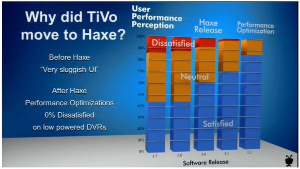 Development of TiVo's customer satisfaction metrics after switching to Haxe