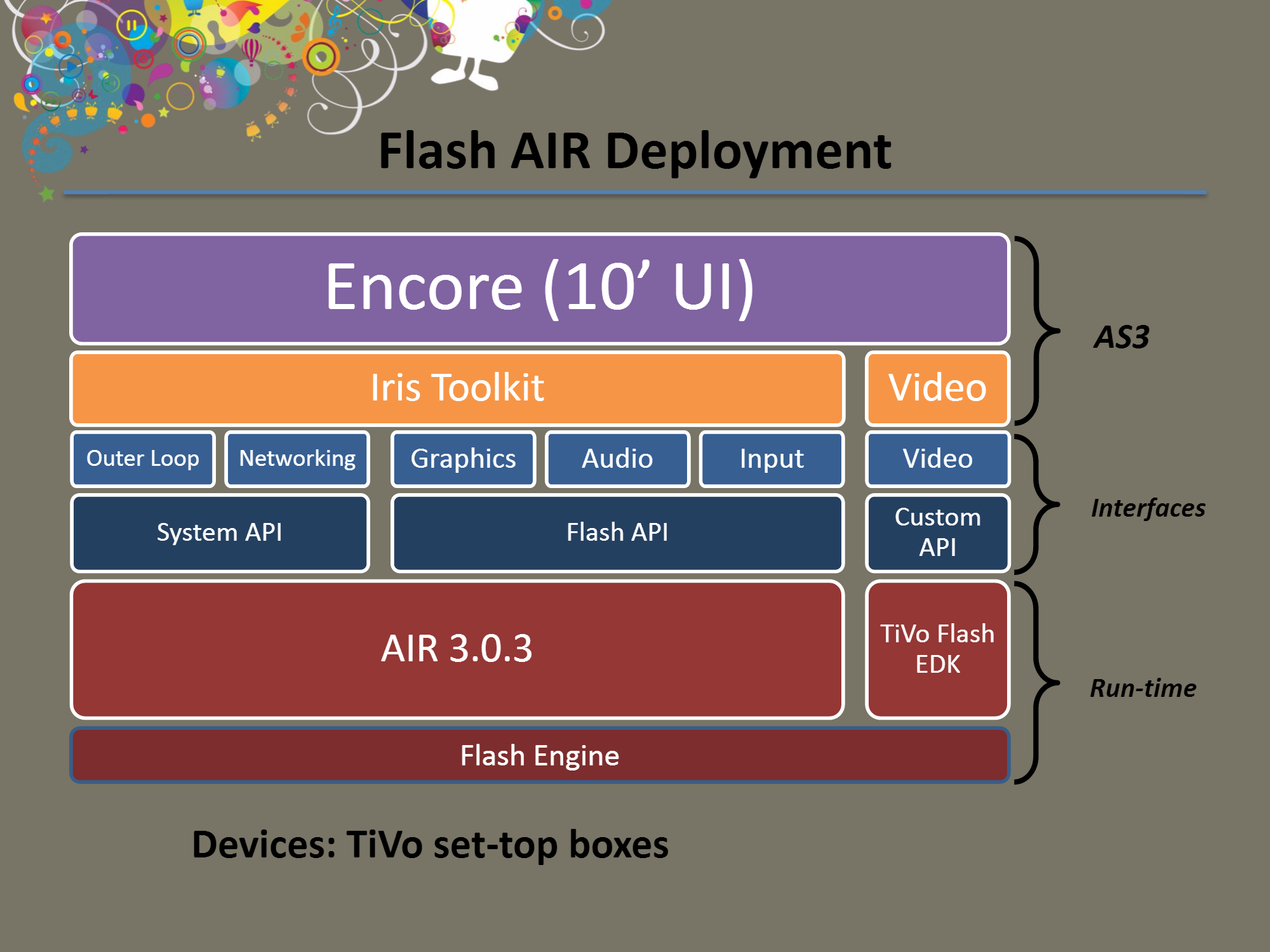 Diagram of TiVo's code structure when using Flash