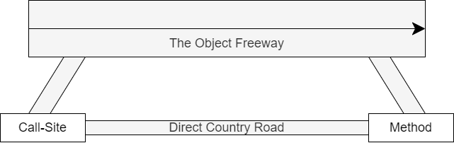 The Object Freeway